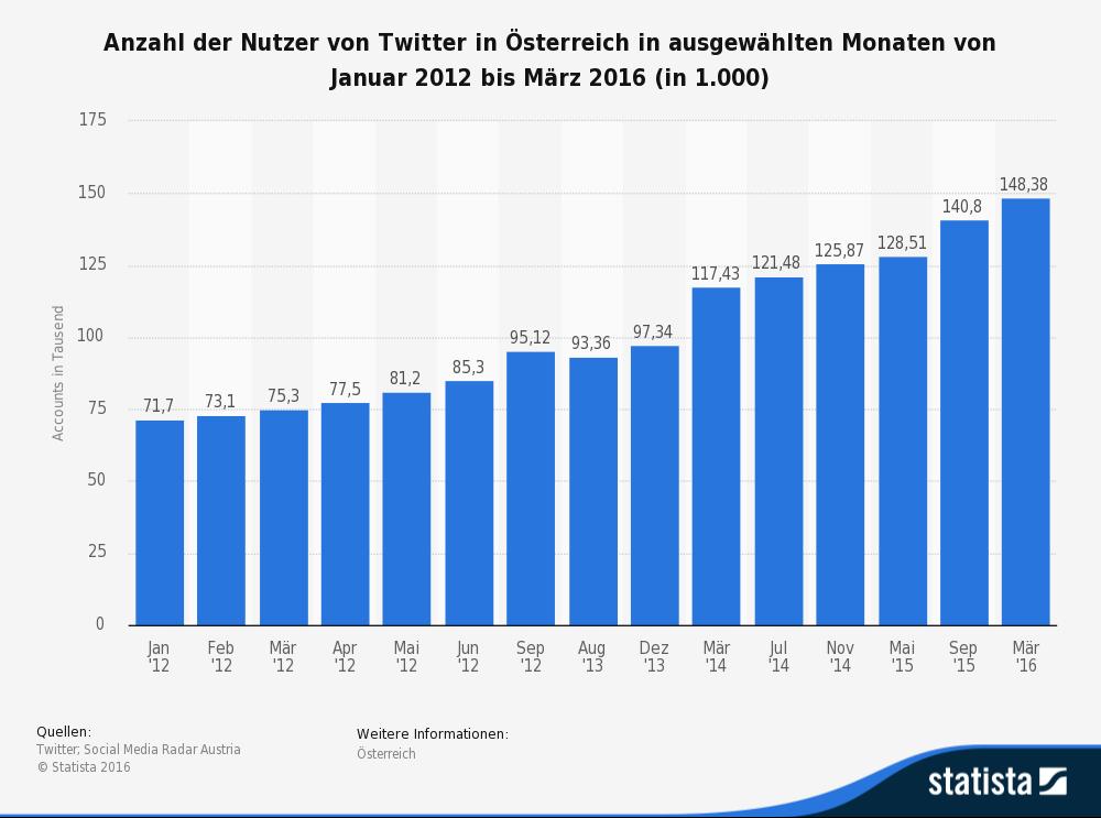 Anzahl der Twitter Nutzer in Österreich